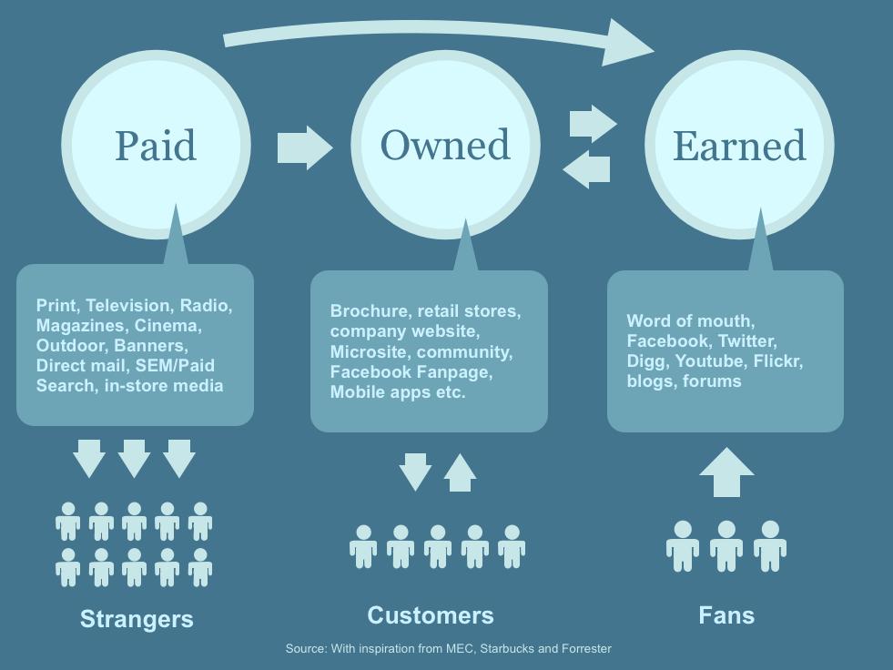 content marketing earned media SEO